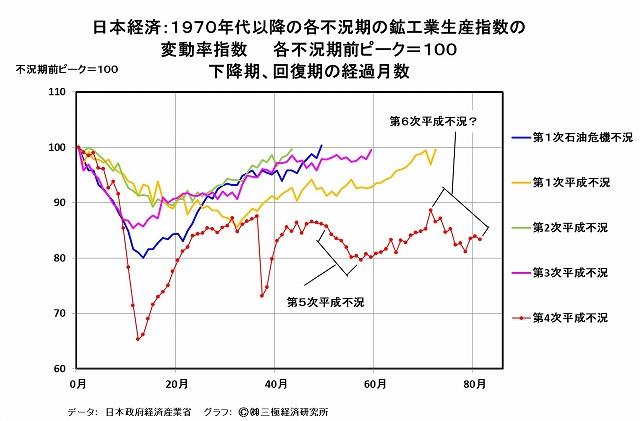 写真・図版 : グラフ(2)