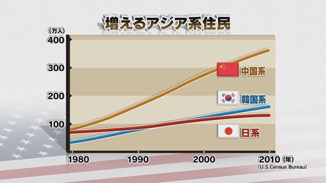 写真・図版 : 図1:増えるアジア系移民(米国のアジア系移民人口、国別の変化)=NHK「時論公論」から