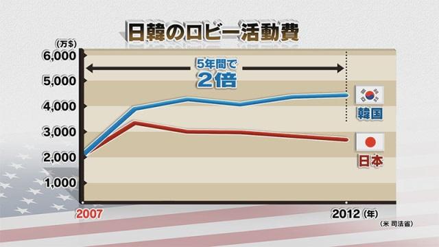 写真・図版 : 図2:日韓ロビー費の経年比較=NHK「時論公論」から