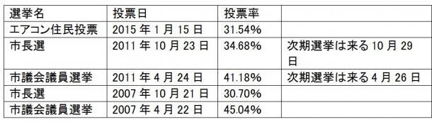 写真・図版 : 所沢市における近年の選挙および投票率の状況(出典:「ザ選挙」など)