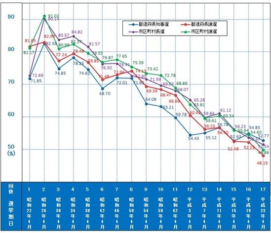 写真・図版 : 【図1】 統一地方選挙の投票率推移  出典:公益団体法人明るい選挙推進協会HP(閲覧日:2015年3月29日) http://www.akaruisenkyo.or.jp/070various/073chihou/