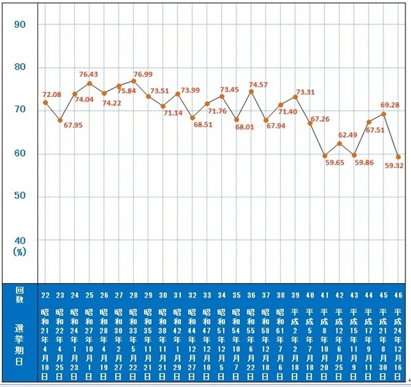 写真・図版 : 【図2】 衆議院議員総選挙投票率の推移(中選挙区・小選挙区) 出典:公益団体法人明るい選挙推進協会HP(閲覧日:2015年3月29日)  http://www.akaruisenkyo.or.jp/070various/071syugi/