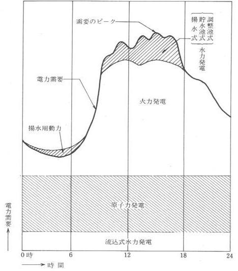 写真・図版 : 東京電力の夏季電力需要の概念図