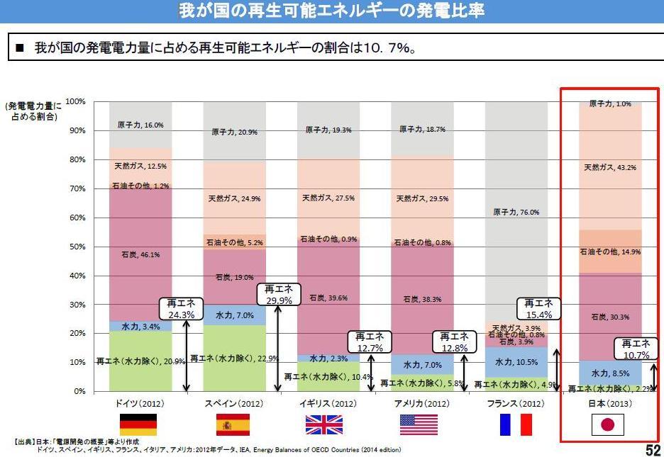 写真・図版 : 各国の発電比率。日本(2013)は福島事故で原発が止まり、原発は1・0%、再生可能エネルギー(水力除く)は2・2%。 そのほかの国の原発と再生エネの割合はドイツ16%と20・9%、スペイン20・9%と22・9%、英国19・3%と10・4%、米国18・7%と5・8%、フランス76%と4・9%。いずれも2012年。経産省資料。