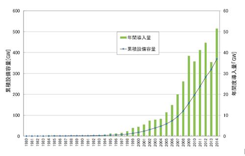 写真・図版 : 図1. 世界全体の風力発電の導入量の推移=データ出典:Global Wind Energy Council