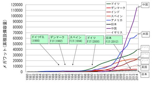 写真・図版 : 図2. 世界各国の風力発電の累積導入量の推移=データ出典:Global Wind Energy Council