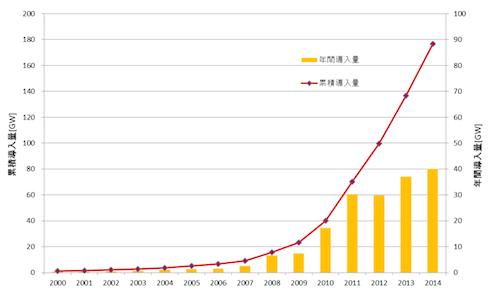 写真・図版 : 図3. 世界の太陽光発電の導入量(1GW=100万kW)=データ出典:European Photovoltaic Industry Association