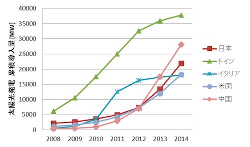 写真・図版 : 図4. 国別の太陽光発電の累積導入量=データ出典:European Photovoltaic Industry Association, PV-Magazine