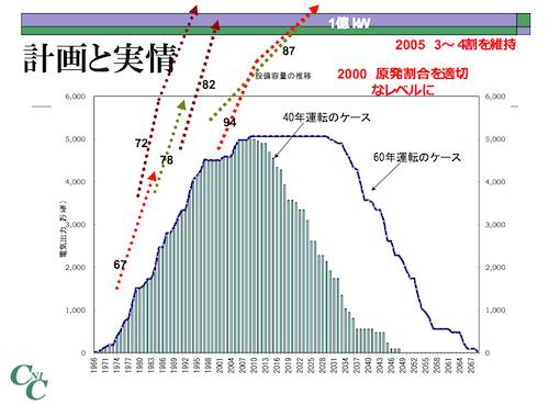 資料出典:原子力資料情報室