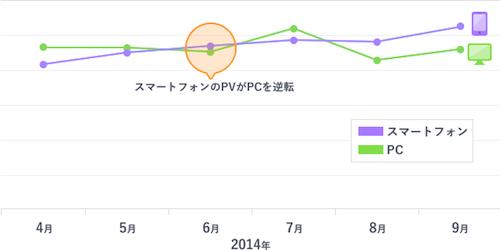 写真・図版 : 2014年6月、月単位で初めてスマホPVがPCPVを上回った