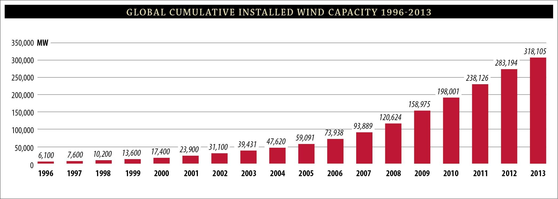 写真・図版 : 世界の風力発電導入量は大きく増え続けている。2014年末はさらに5000万kW増え、3・69億kWになった。日本は風力発電所の建設に障害が多く、約278万kWにとどまっている。世界風力エネルギー協会による。