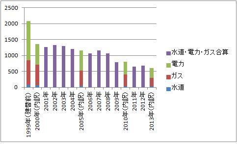 写真・図版 : 二酸化炭素排出量の変化。単位:炭素kg