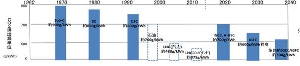 火力発電施設のCO2排出量(経産省の資料)