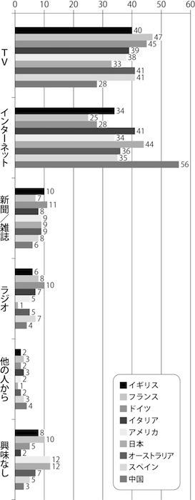 図1 先進9カ国における「国際ニュース」の取得先比較