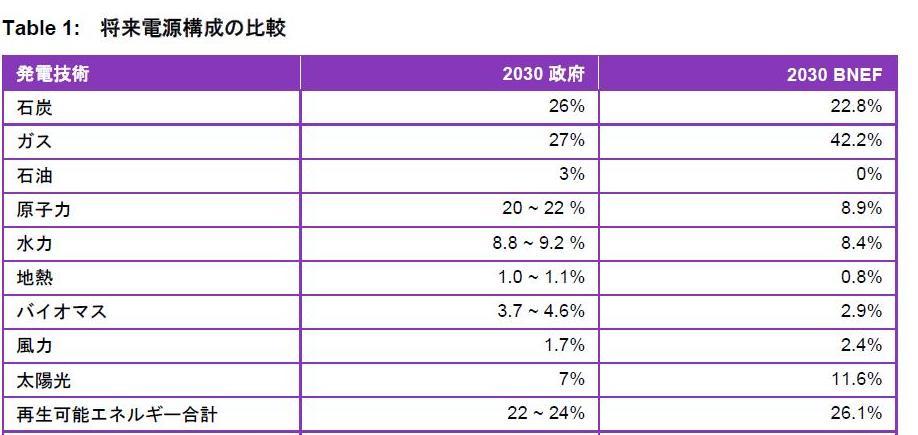 写真・図版 : 2030年の発電割合(エネルギーミックス)に関する日本政府とブルームバーグ(BNEF)の比較。原発の数字が大きくことなる。
