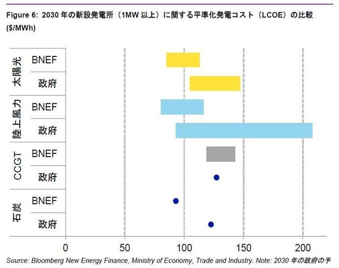 写真・図版 : 日本政府とブルームバーグ(BNEF)の2030年の発電コスト(LCOE)の比較。1kWhあたりの値で表せば、太陽光はBNEFが8・9~11・9円、政府が11~15・6円。陸上風力はBNEF:8・5~12・2円、政府:9・8~21・5円。風力の見方が大きく異なる。