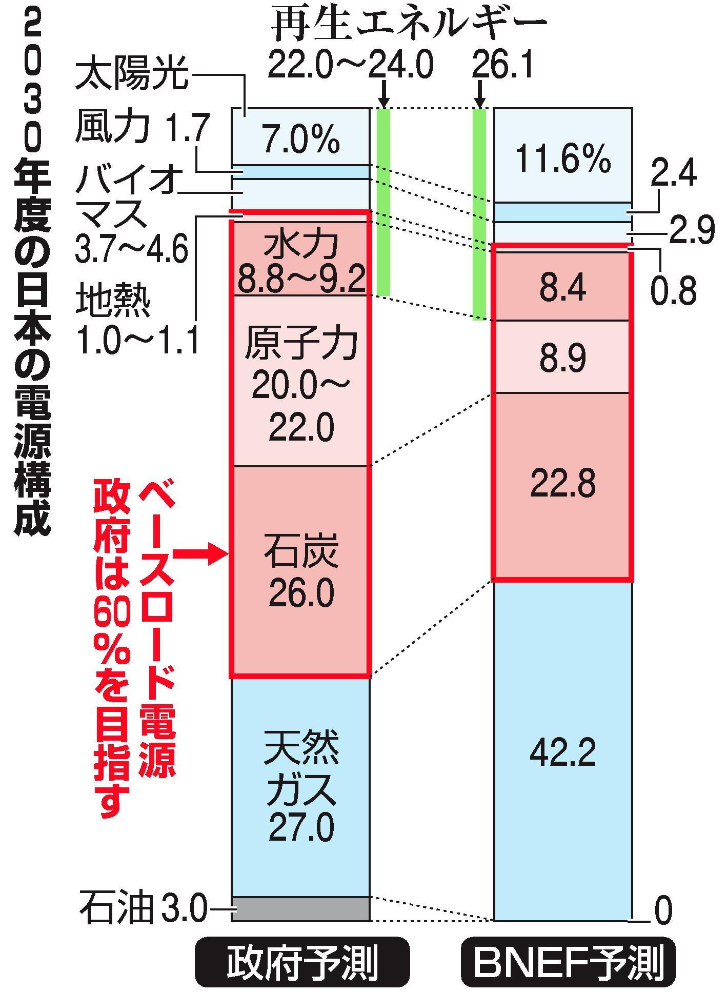 写真・図版 : 2030年の予測の比較。日本政府とブルームバーグ(BNEF)