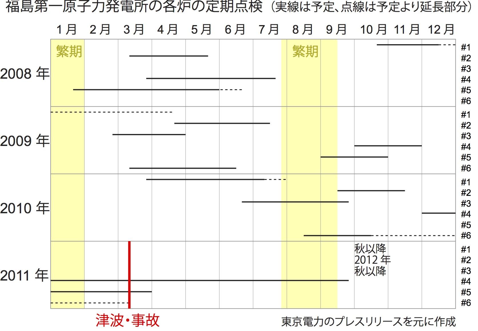 写真・図版 : 図:東京電力プレスリリースを元に定期点検のみを抜き出して著者が作製。トラブル等での停止は含まない。黄色のハッチは電力需要の高い時期。