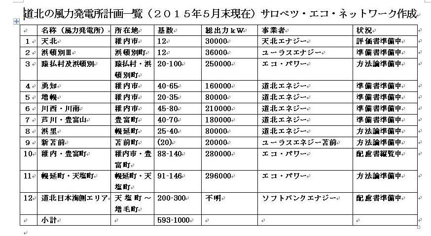 北海道北部の風力発電計画の一覧