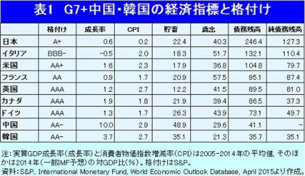 写真・図版 : G7+中国・韓国の経済指標と格付け
