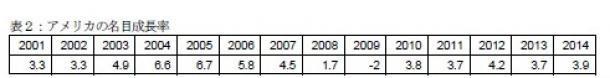 写真・図版 : 表2:アメリカの名目成長率