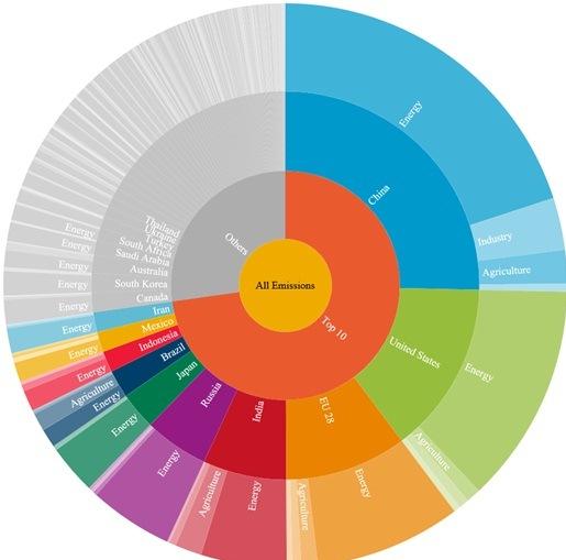 写真・図版 : 2012年の世界の温室効果ガス排出量。上位35カ国で90%以上を占める(WRIのサイトから)