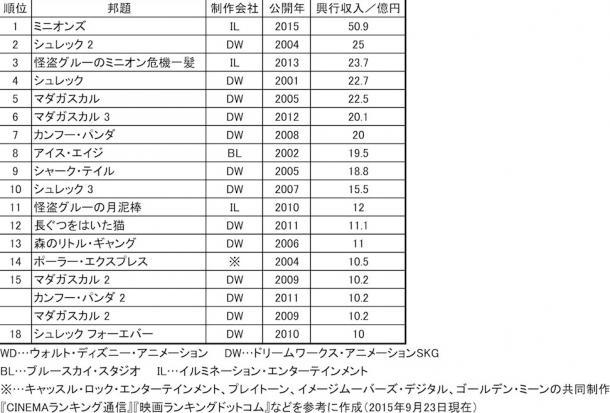 表3 ディズニー/ピクサー作品以外の日本公開外国産アニメーション歴代興行収入