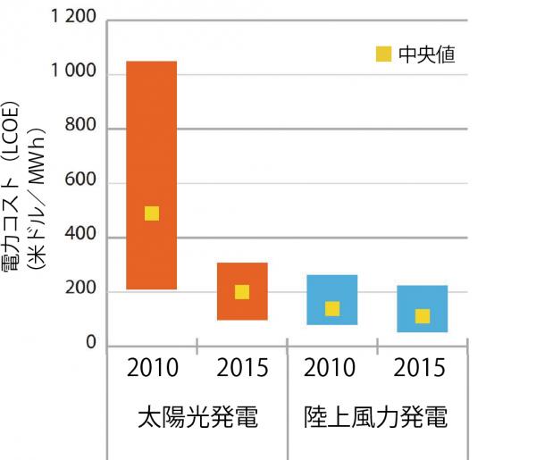 図1 太陽光と風力の価格は低下している(IEA)