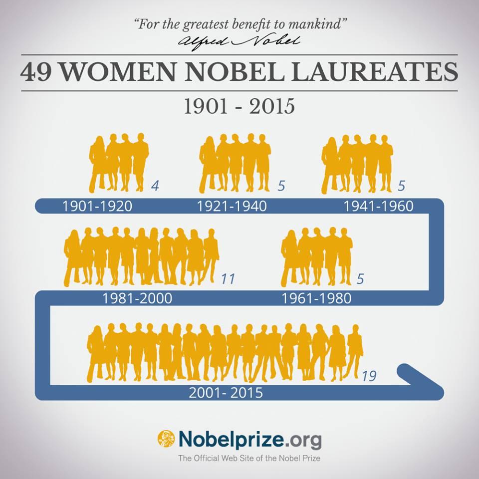 写真・図版 : ノーベル賞の公式サイトに出た女性受賞者の数の変遷