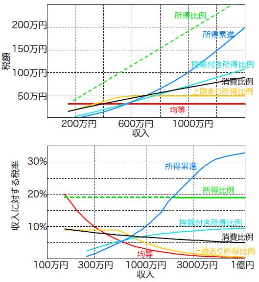写真・図版 : 図:収入と税の関係を賦課方式別に示す。数値は日本の実情(但し、保険料など義務づけられている負担金を全て含む)に大雑把にあわせている。収入2000万円以下では純粋所得比例の税金が日本にないので、点線で示した。