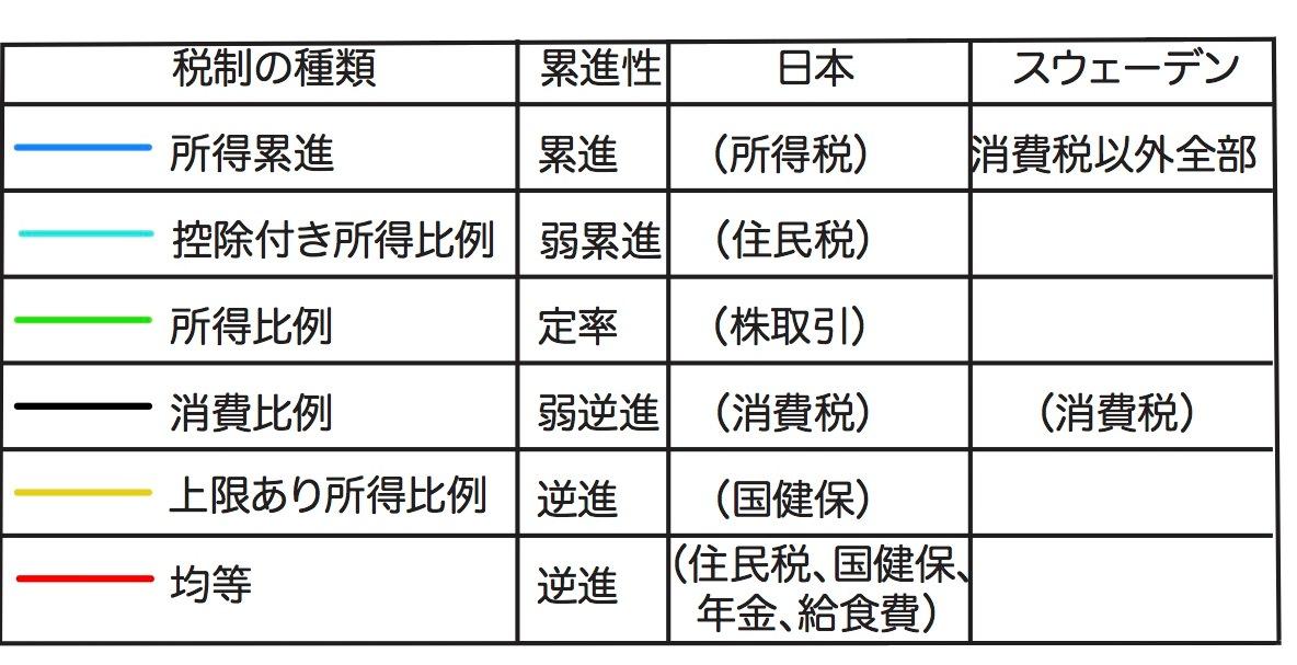 写真・図版 : 表:日本とスウェーデンの税の種類