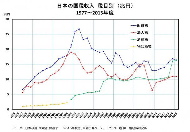 日本の国税収入 税目別(兆円)    1977~2015年度