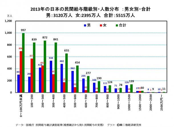 2013年の日本の民間給与階級別・人数分布 :男女別・合計 男:3120万人 女:2395万人 合計:5515万人