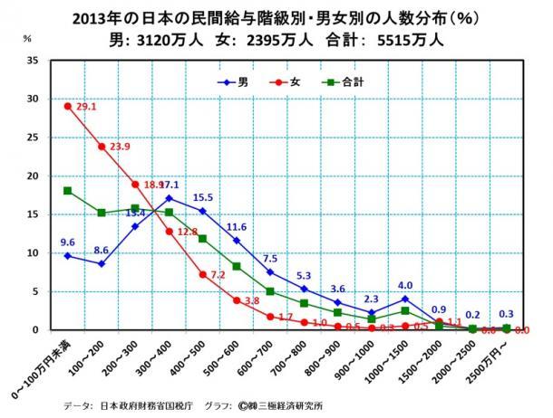 2013年の日本の民間給与階級別・男女別の人数分布(%) 男:3120万人 女:2395万人 合計:5515万人