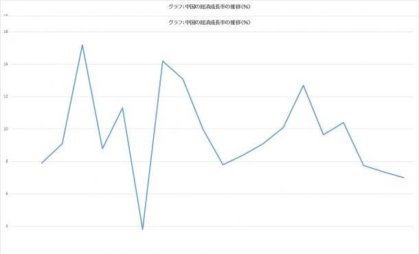 中国の経済成長率の推移(%)