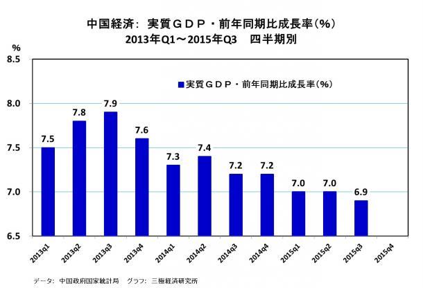 中国経済 実質GDP・前年同期比成長率(%) 2013年Q1~2015年Q3 四半期別