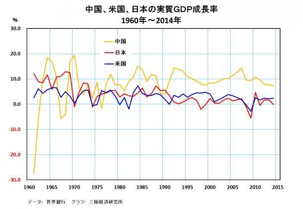 中国、米国、日本の実質GDP 成長率 1960年-2014年