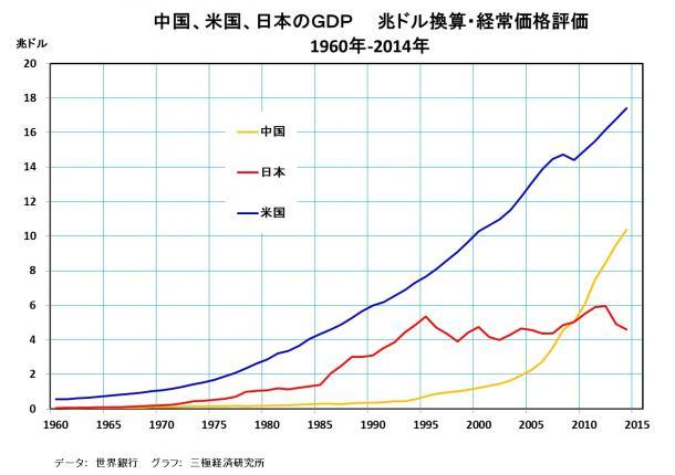 中国、米国、日本のGDP 兆ドル換算・経常価格評価 1960年~2014年