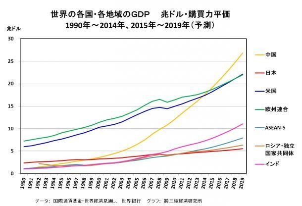 世界の各国・各地域のGDP 兆ドル・購買力平価 1990年~2014年、2015年~2019年(予測)