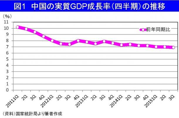 中国の実質GDP成長率(四半期)の推移