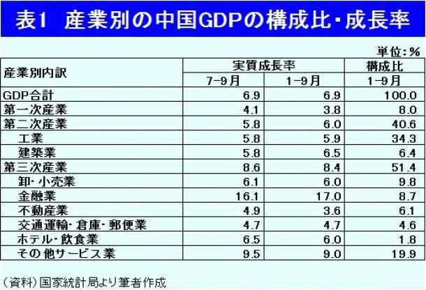 産業別の中国GDPの構成比・成長率