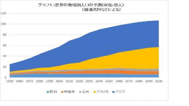 世界の地域別人口の予測(単位:億人、国連資料などによる)