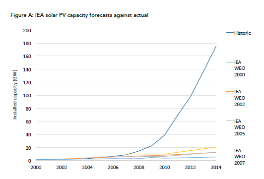 太陽光発電のIEA予測と実際の導入量