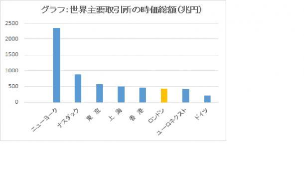 グラフ:世界主要取引所の時価総額(兆円)