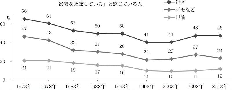 図1 国民の行動が国の政治に影響を及ぼしている【出典】NHK放送文化研究所「第9回日本人の意識調査」(2013年)