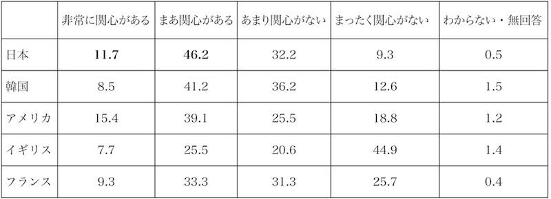 表1 政治に対する関心度(%、国際比較)【出典】内閣府「第8回世界青年意識調査」(2009年)