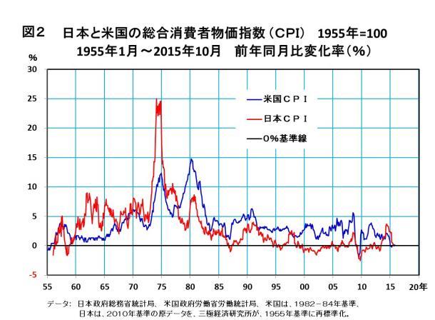 日本と米国の総合消費者物価指数(CPI) 1955年=100 1955年1月~2015年10月 前年同月比変化率(%)