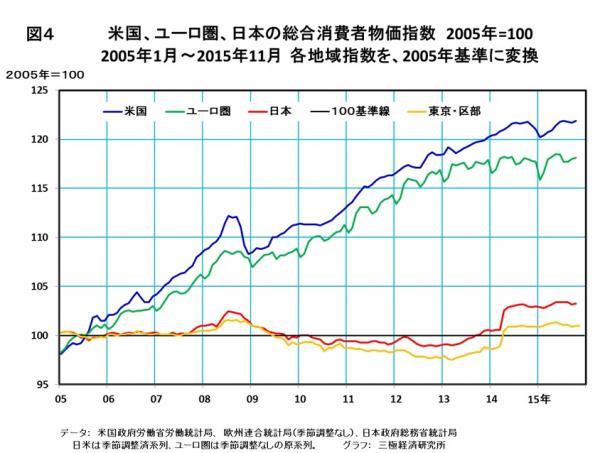 米国、ユーロ圏、日本の総合消費者物価指数 2005年=100 2005年1月~2015年11月 各地域指数を、2005年基準に変換