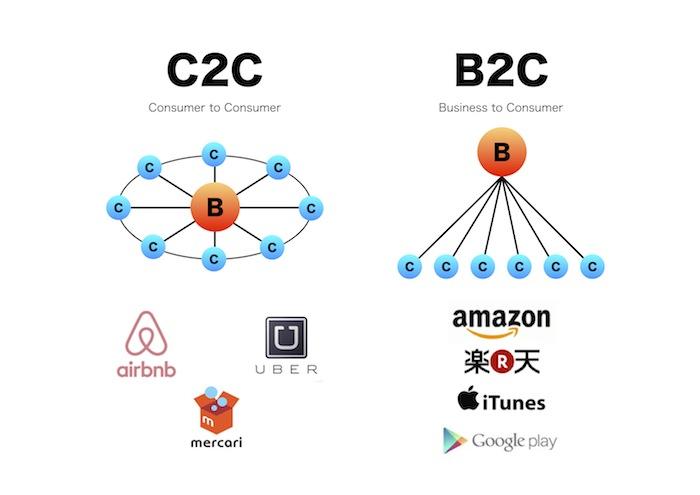 C2CとB2Cのビジネスモデルの違いと、代表的なサービス例