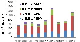 写真・図版 : 斜里町と羅臼町のヒグマ対応件数(知床世界遺産科学委員会クマ総括会議資料、2015年度は11月まで)
